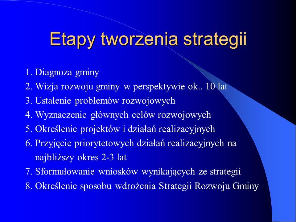 Etapy tworzenia strategii 1. Diagnoza gminy 2. Wizja rozwoju gminy w perspektywie ok.. 10 lat 3. Ustalenie problemów rozwojowych 4. Wyznaczenie główny