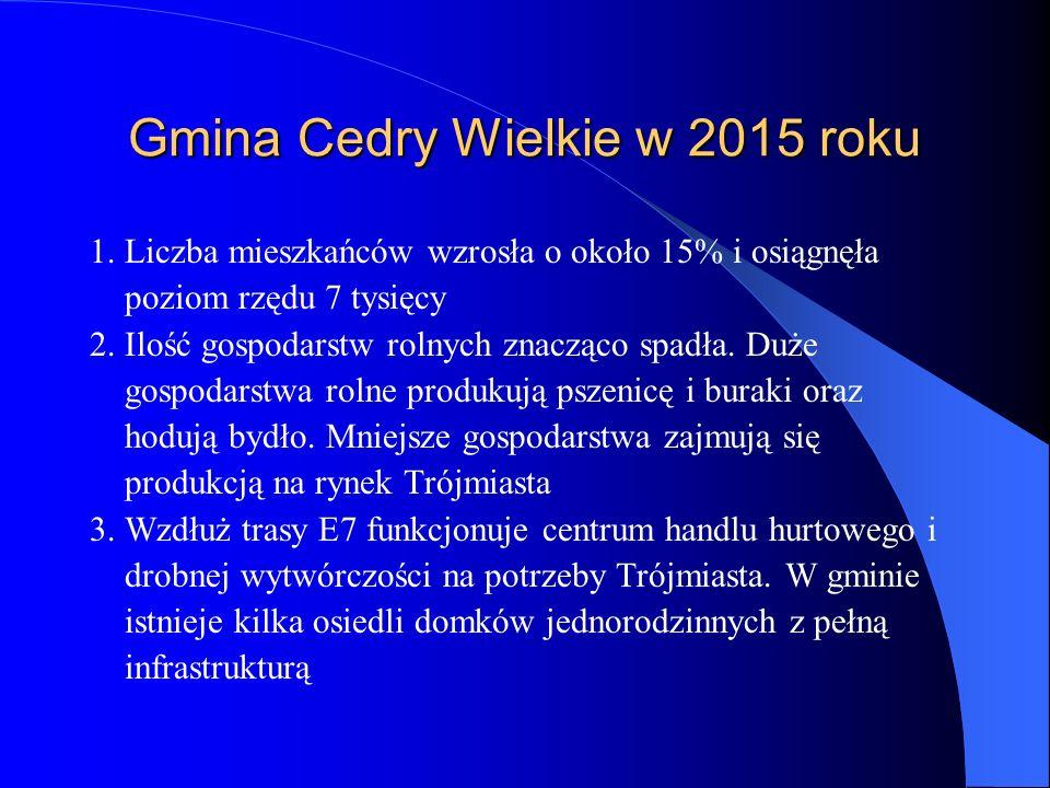 Gmina Cedry Wielkie w 2015 roku 1. Liczba mieszkańców wzrosła o około 15% i osiągnęła poziom rzędu 7 tysięcy 2. Ilość gospodarstw rolnych znacząco spa
