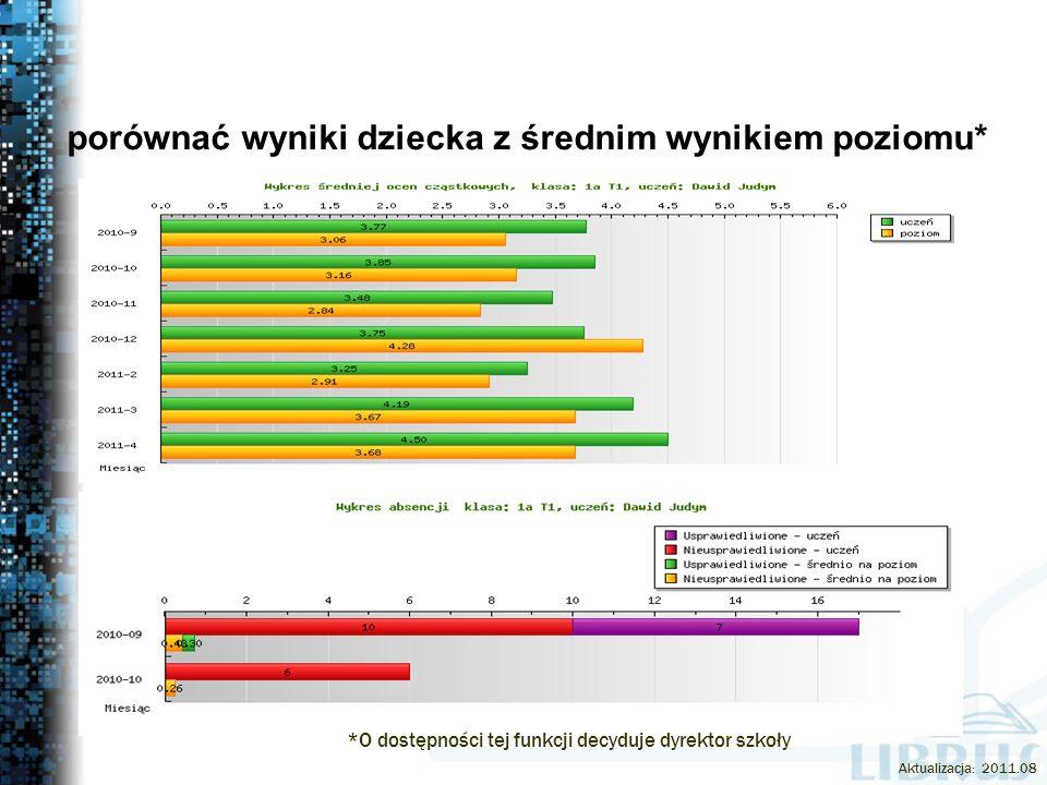 porównać wyniki dziecka z średnim wynikiem poziomu* *O dostępności tej funkcji decyduje dyrektor szkoły Aktualizacja: 2011.08