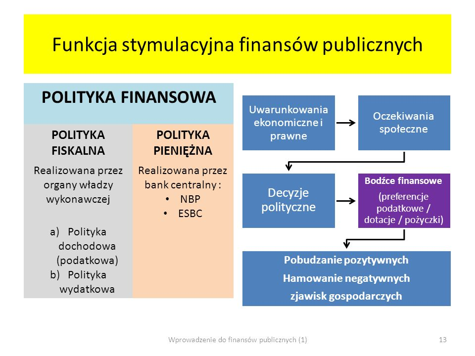 Funkcja stymulacyjna finansów publicznych POLITYKA FINANSOWA POLITYKA FISKALNA POLITYKA PIENIĘŻNA Realizowana przez organy władzy wykonawczej Realizow