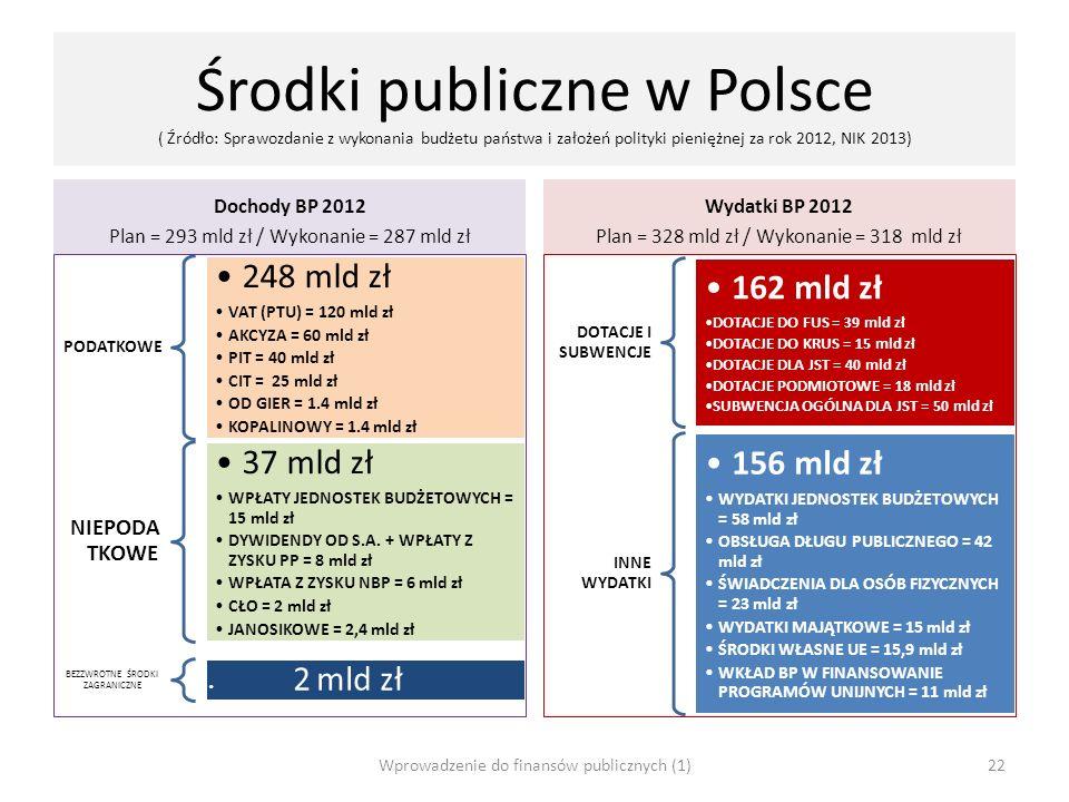 Środki publiczne w Polsce ( Źródło: Sprawozdanie z wykonania budżetu państwa i założeń polityki pieniężnej za rok 2012, NIK 2013) Dochody BP 2012 Plan