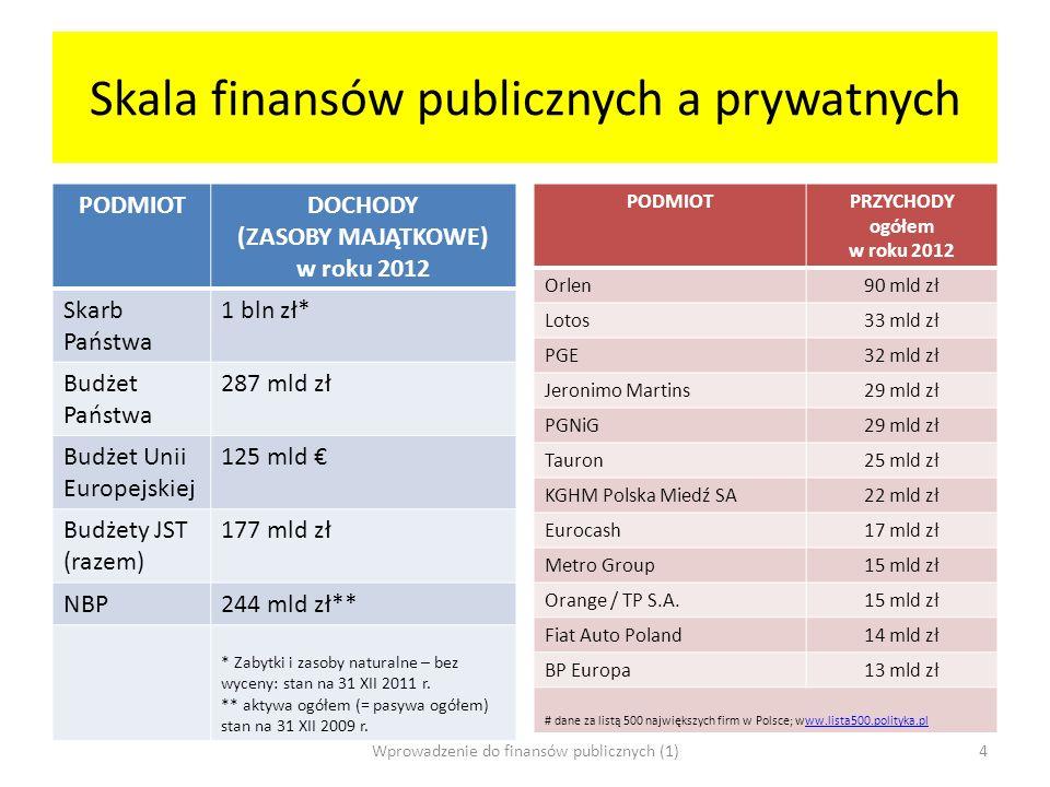 Skala finansów publicznych a prywatnych PODMIOTDOCHODY (ZASOBY MAJĄTKOWE) w roku 2012 Skarb Państwa 1 bln zł* Budżet Państwa 287 mld zł Budżet Unii Eu