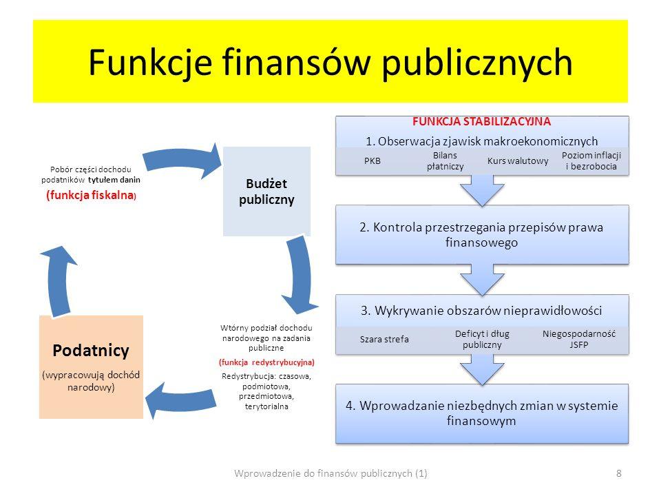 Funkcje finansów publicznych Budżet publiczny Wtórny podział dochodu narodowego na zadania publiczne (funkcja redystrybucyjna) Redystrybucja: czasowa,