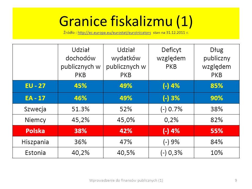 Granice fiskalizmu (1) Źródło : http://ec.europa.eu/eurostat/euroinicators stan na 31.12.2011 r.http://ec.europa.eu/eurostat/euroinicators Udział doch