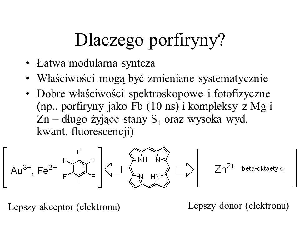 Dlaczego porfiryny? Łatwa modularna synteza Właściwości mogą być zmieniane systematycznie Dobre właściwości spektroskopowe i fotofizyczne (np.. porfir