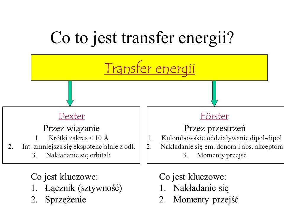 Co to jest transfer energii? Transfer energii Dexter Przez wiązanie 1.Krótki zakres < 10 Ǻ 2.Int. zmniejsza się ekspotencjalnie z odl. 3.Nakładanie si