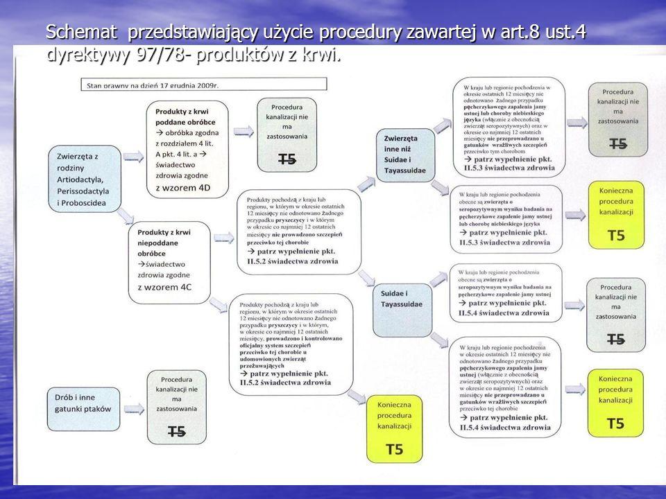 Schemat przedstawiający użycie procedury zawartej w art.8 ust.4 dyrektywy 97/78- produktów z krwi.