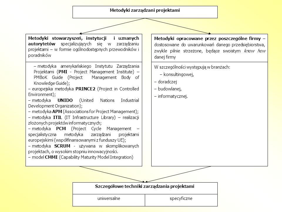 Metodyki zarządzani projektami Metodyki stowarzyszeń, instytucji i uznanych autorytetów specjalizujących się w zarządzaniu projektami – w formie ogóln