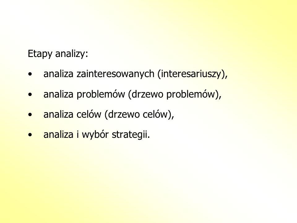 Etapy analizy: analiza zainteresowanych (interesariuszy), analiza problemów (drzewo problemów), analiza celów (drzewo celów), analiza i wybór strategi
