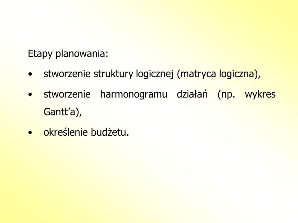 Etapy planowania: stworzenie struktury logicznej (matryca logiczna), stworzenie harmonogramu działań (np. wykres Gantta), określenie budżetu.