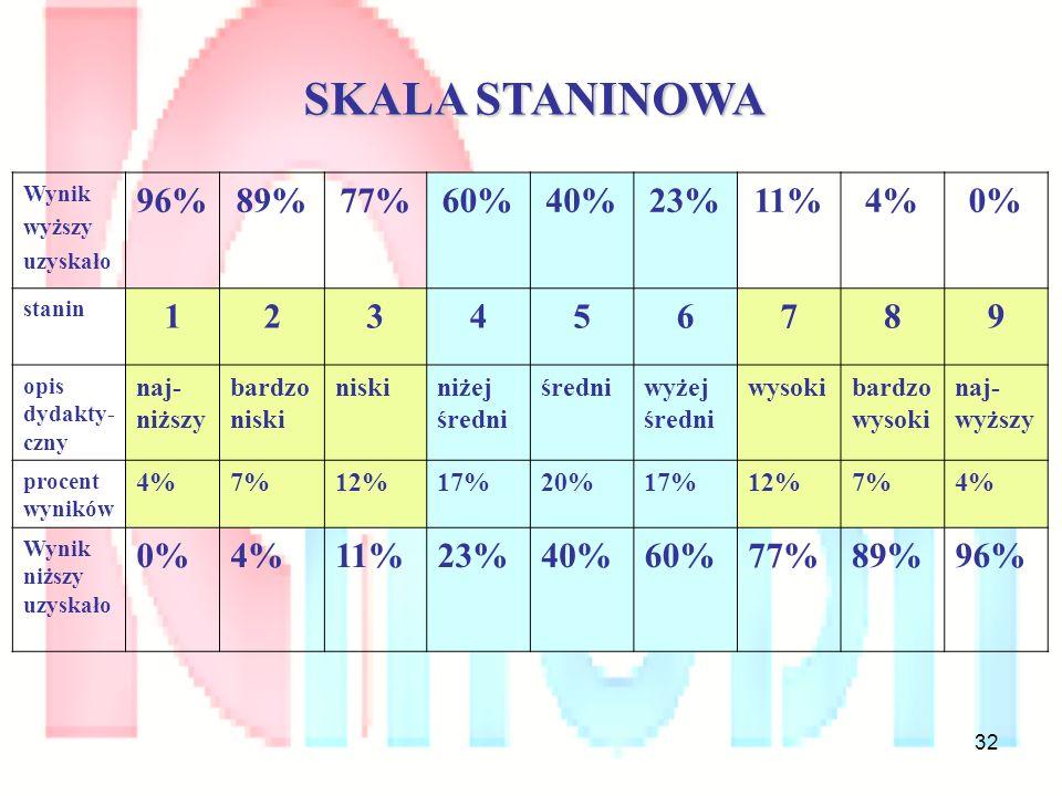 32 Wynik wyższy uzyskało 96%89%77%60%40%23%11%4%0% stanin 123456789 opis dydakty- czny naj- niższy bardzo niski niskiniżej średni średniwyżej średni w