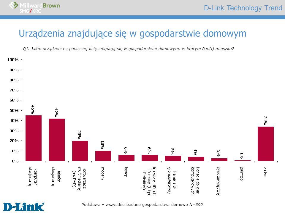 D-Link Technology Trend Urządzenia znajdujące się w gospodarstwie domowym na wsi Q1.