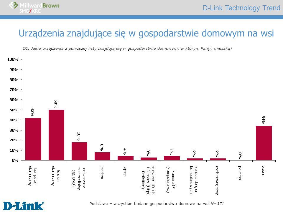 D-Link Technology Trend Urządzenia znajdujące się w gospodarstwie domowym na wsi Q1. Jakie urządzenia z poniższej listy znajdują się w gospodarstwie d