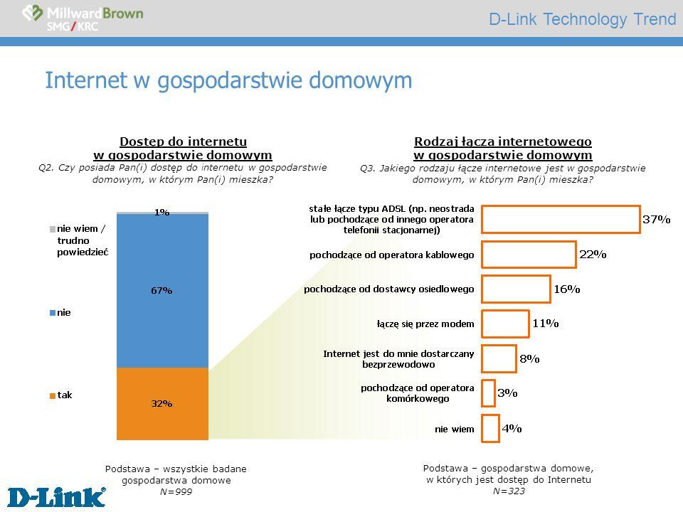 D-Link Technology Trend Rodzaj łącza internetowego Podstawa – studenci N=62 Dostęp do internetu wśród studentów Podstawa – gospodarstwa domowe na wsi N=90 Rodzaj łącza internetowego na wsi