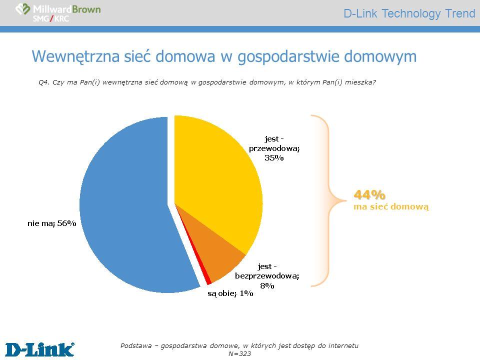 D-Link Technology Trend Wewnętrzna sieć domowa w gospodarstwie domowym Q4. Czy ma Pan(i) wewnętrzna sieć domową w gospodarstwie domowym, w którym Pan(