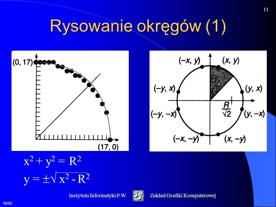 10/05 11 Instytutu Informatyki P.W.Zakład Grafiki Komputerowej Rysowanie okręgów (1) x 2 + y 2 = R 2 y = x 2 - R 2