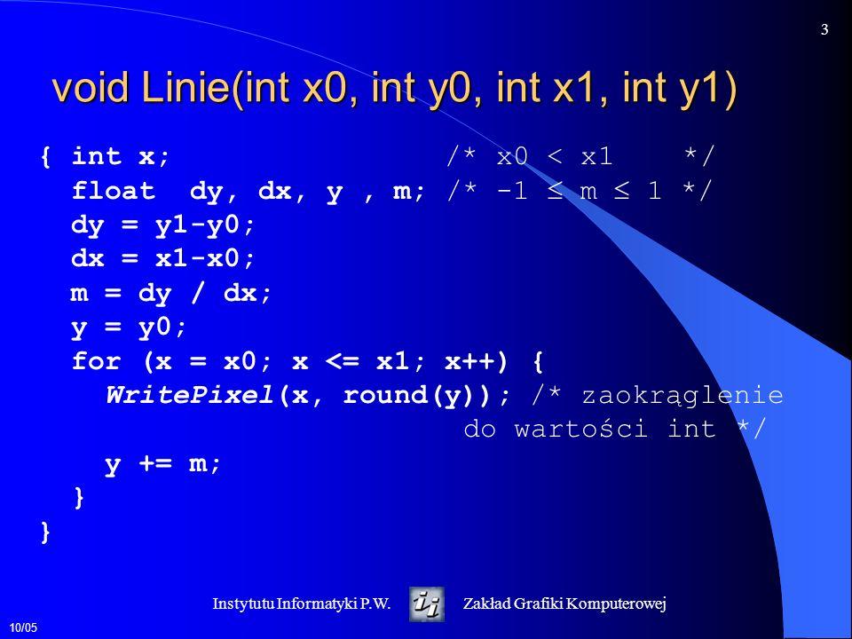 10/05 3 Instytutu Informatyki P.W.Zakład Grafiki Komputerowej void Linie(int x0, int y0, int x1, int y1) { int x; /* x0 < x1 */ float dy, dx, y, m; /*