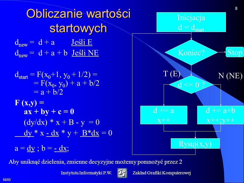 10/05 8 Instytutu Informatyki P.W.Zakład Grafiki Komputerowej Obliczanie wartości startowych d new = d + a Jeśli E d new = d + a + b Jeśli NE d start