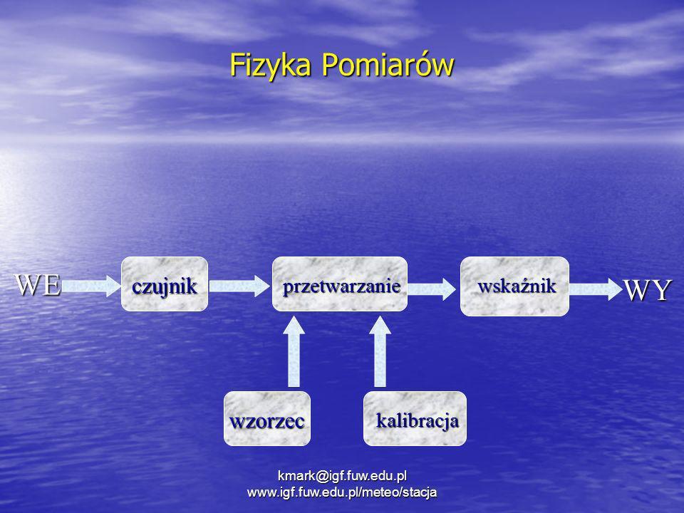kmark@igf.fuw.edu.pl www.igf.fuw.edu.pl/meteo/stacja Fizyka Pomiarów WE czujnik przetwarzanie WY wskaźnik wzorzec kalibracja