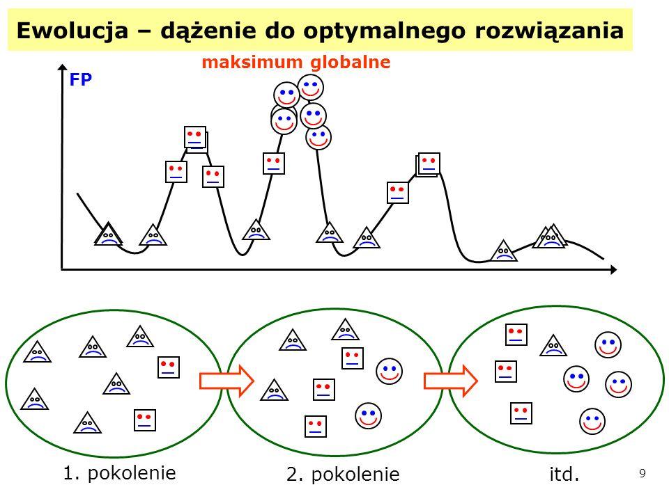 10 3.Zastosowanie AG w dopasowaniu… na przykładzie metody PLS 3 próbka temp.