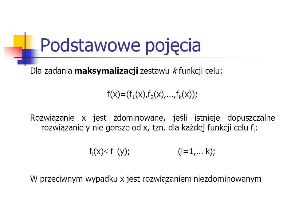 Podstawowe pojęcia Dla zadania maksymalizacji zestawu k funkcji celu: f(x)=(f 1 (x),f 2 (x),...,f k (x)); Rozwiązanie x jest zdominowane, jeśli istnie
