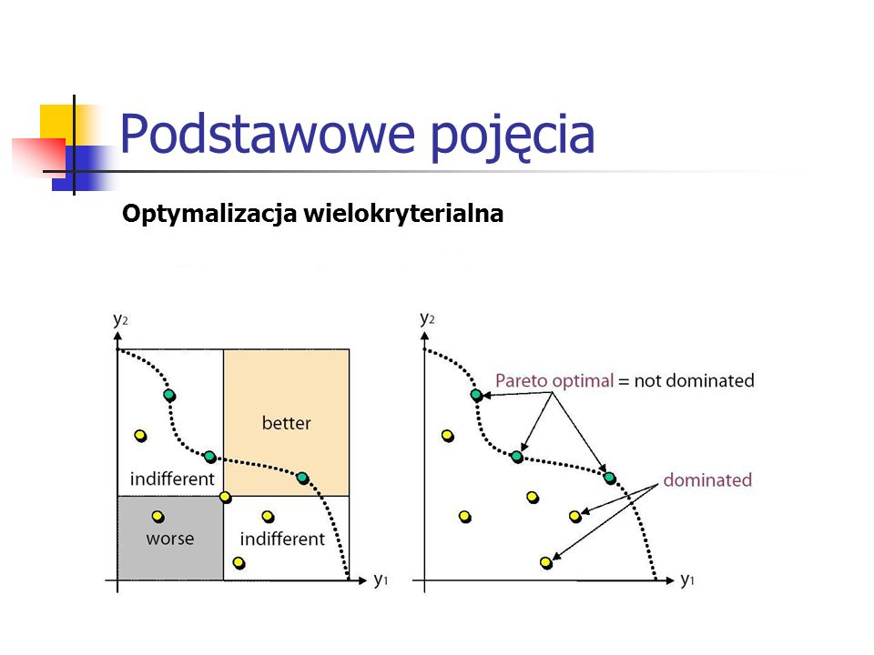 Wybrane metody Krok 1: Inicjalizacja (wygenerowanie populacji początkowej) Niech P0 = Ø oraz t = 0.