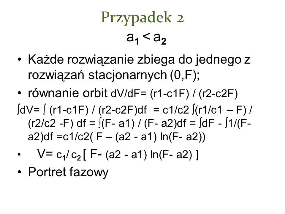Przypadek 2 a 1 < a 2 Każde rozwiązanie zbiega do jednego z rozwiązań stacjonarnych (0,F); równanie orbit dV/dF= (r1-c1F) / (r2-c2F) dV= (r1-c1F) / (r