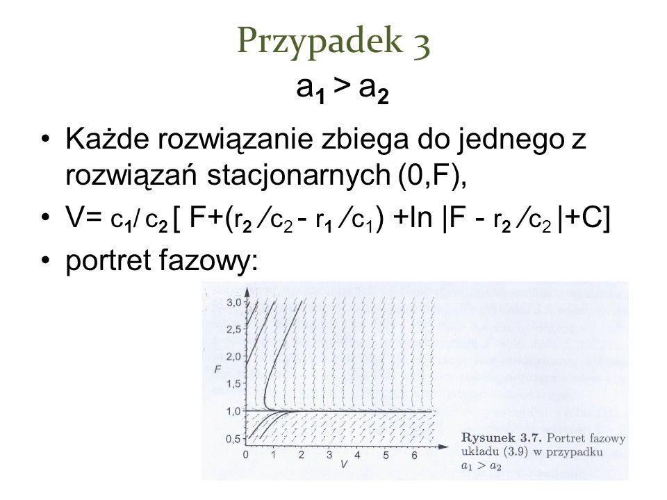 Przypadek 3 a 1 > a 2 Każde rozwiązanie zbiega do jednego z rozwiązań stacjonarnych (0,F), V= c 1 / c 2 [ F+( r 2 / c 2 - r 1 / c 1 ) +ln |F - r 2 / c