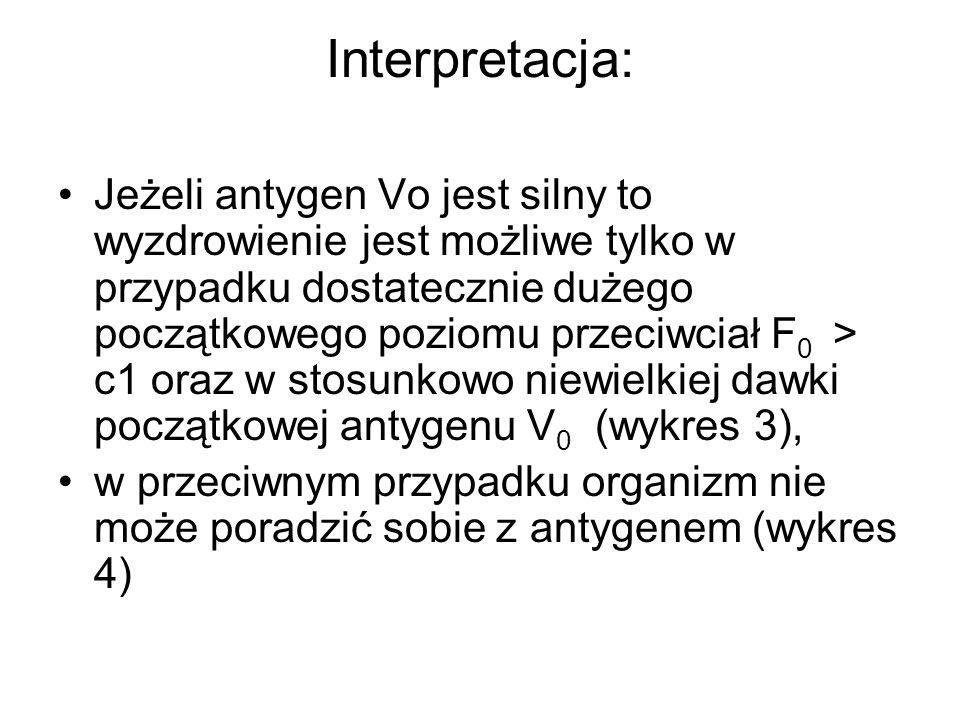 Interpretacja: Jeżeli antygen Vo jest silny to wyzdrowienie jest możliwe tylko w przypadku dostatecznie dużego początkowego poziomu przeciwciał F 0 >