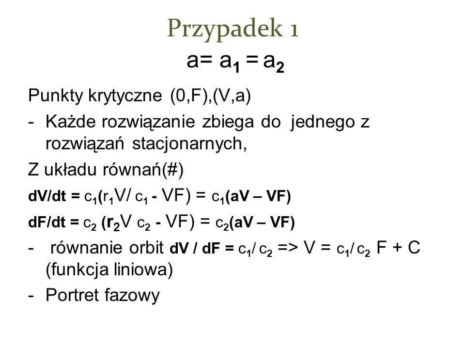 Przypadek 1 a= a 1 = a 2 Punkty krytyczne (0,F),(V,a) -Każde rozwiązanie zbiega do jednego z rozwiązań stacjonarnych, Z układu równań(#) dV/dt = c 1 (