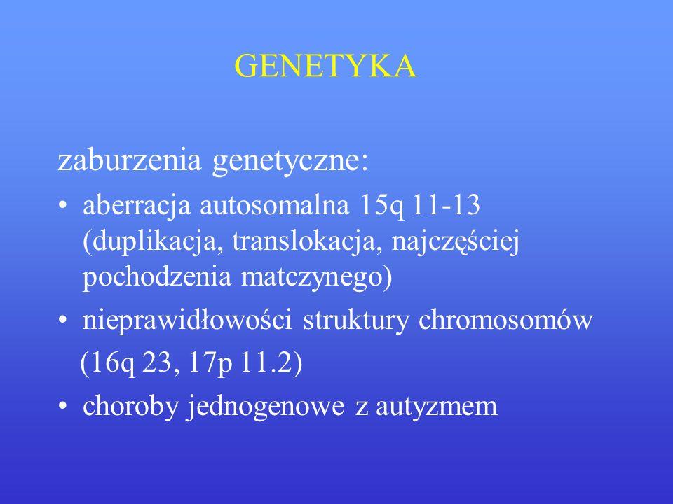 GENETYKA zaburzenia genetyczne: aberracja autosomalna 15q 11-13 (duplikacja, translokacja, najczęściej pochodzenia matczynego) nieprawidłowości strukt