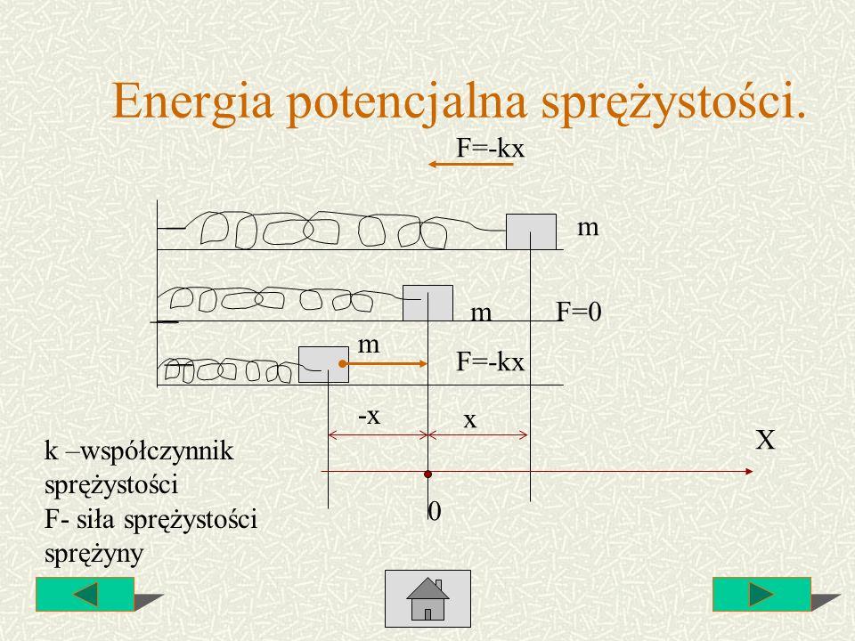 Energia potencjalna sprężystości. X m m m x -x 0 F=-kx F=0 F=-kx k –współczynnik sprężystości F- siła sprężystości sprężyny