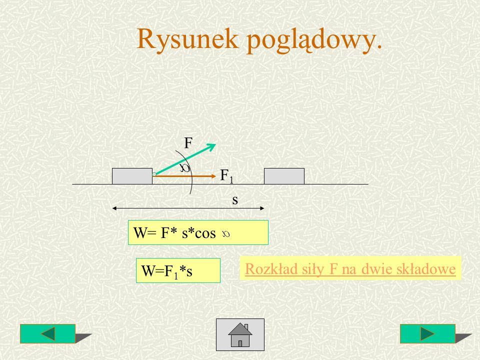 Rysunek poglądowy. F W= F* s*cos s F1F1 W=F 1 *s Rozkład siły F na dwie składowe