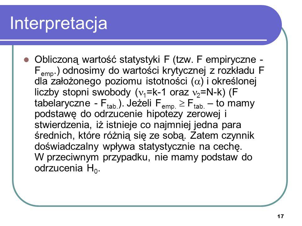 17 Interpretacja Obliczoną wartość statystyki F (tzw. F empiryczne - F emp.) odnosimy do wartości krytycznej z rozkładu F dla założonego poziomu istot