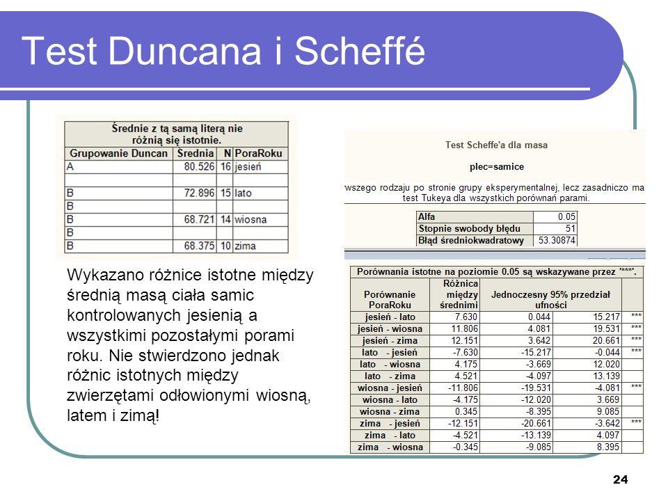 24 Test Duncana i Scheffé Wykazano różnice istotne między średnią masą ciała samic kontrolowanych jesienią a wszystkimi pozostałymi porami roku. Nie s