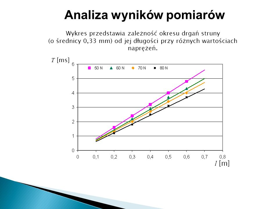 Wykres przedstawia zależność okresu drgań struny (o średnicy 0,33 mm) od jej długości przy różnych wartościach naprężeń.