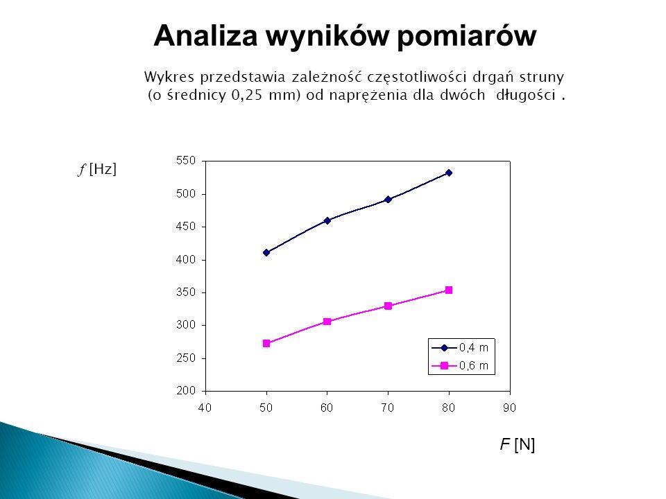 Wykres przedstawia zależność częstotliwości drgań struny (o średnicy 0,25 mm) od naprężenia dla dwóch długości.