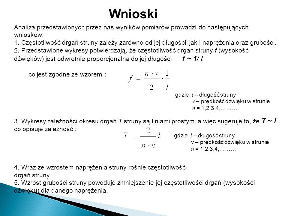 Wnioski Analiza przedstawionych przez nas wyników pomiarów prowadzi do następujących wniosków: 1. Częstotliwość drgań struny zależy zarówno od jej dłu