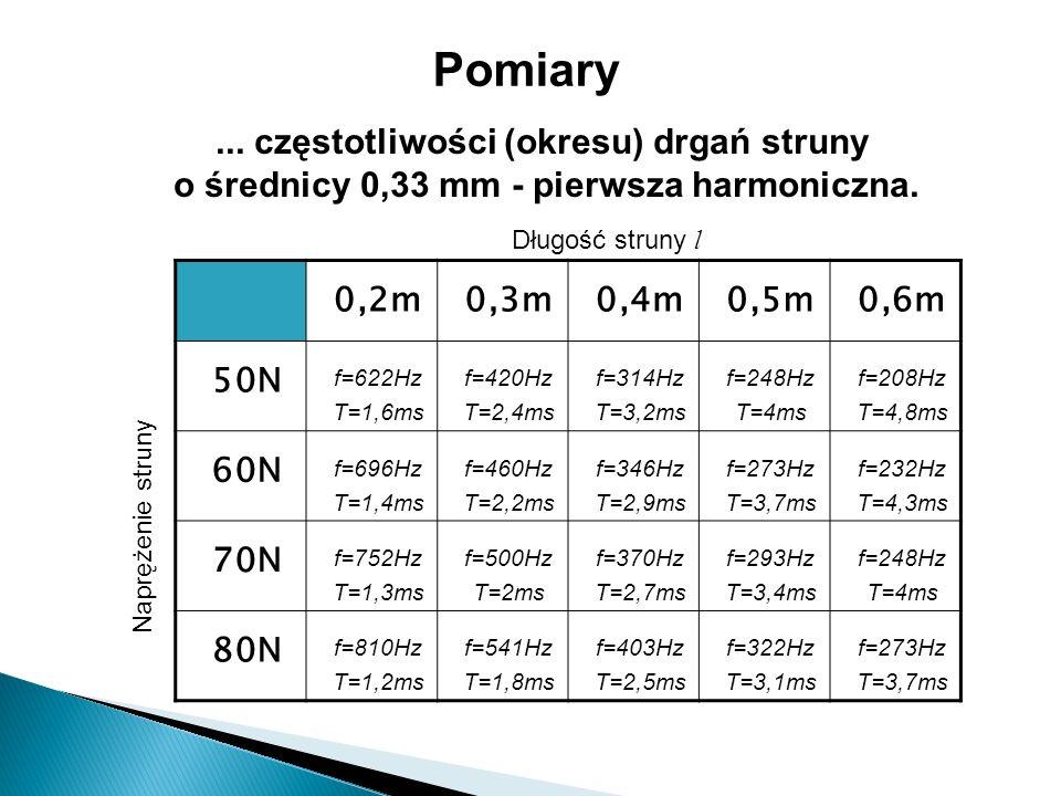 f [Hz] Wykres przedstawia zależność częstotliwości drgań struny (o średnicy 0,25 mm) od jej długości przy różnych wartościach naprężeń.
