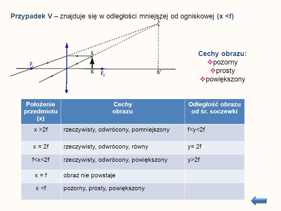Przypadek V – znajduje się w odległości mniejszej od ogniskowej (x <f) Cechy obrazu: pozorny prosty powiększony Położenie przedmiotu (x) Cechy obrazu Odległość obrazu od śr.