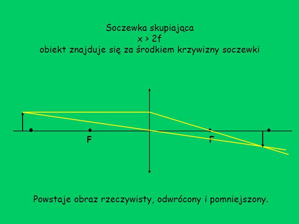 Soczewka skupiająca x > 2f obiekt znajduje się za środkiem krzywizny soczewki FF Powstaje obraz rzeczywisty, odwrócony i pomniejszony.