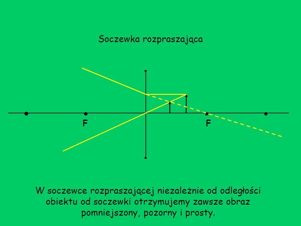 Soczewka rozpraszająca W soczewce rozpraszającej niezależnie od odległości obiektu od soczewki otrzymujemy zawsze obraz pomniejszony, pozorny i prosty.