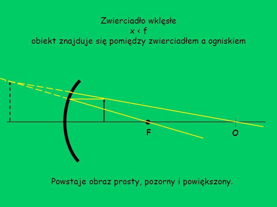 Zwierciadło wklęsłe x < f obiekt znajduje się pomiędzy zwierciadłem a ogniskiem F O Powstaje obraz prosty, pozorny i powiększony.