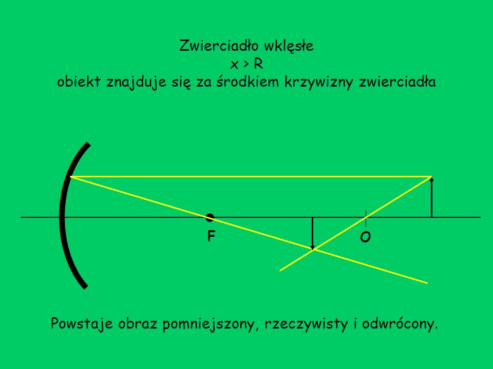 Zwierciadło wypukłe F O W zwierciadle wypukłym, niezależnie od odległości obiektu od zwierciadła, otrzymujemy zawsze obraz pomniejszony, pozorny i prosty.