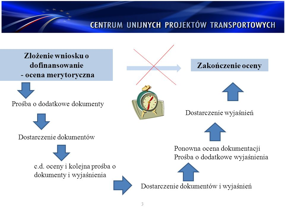Złożenie wniosku o dofinansowanie - ocena merytoryczna 3 Prośba o dodatkowe dokumenty Dostarczenie dokumentów c.d. oceny i kolejna prośba o dokumenty