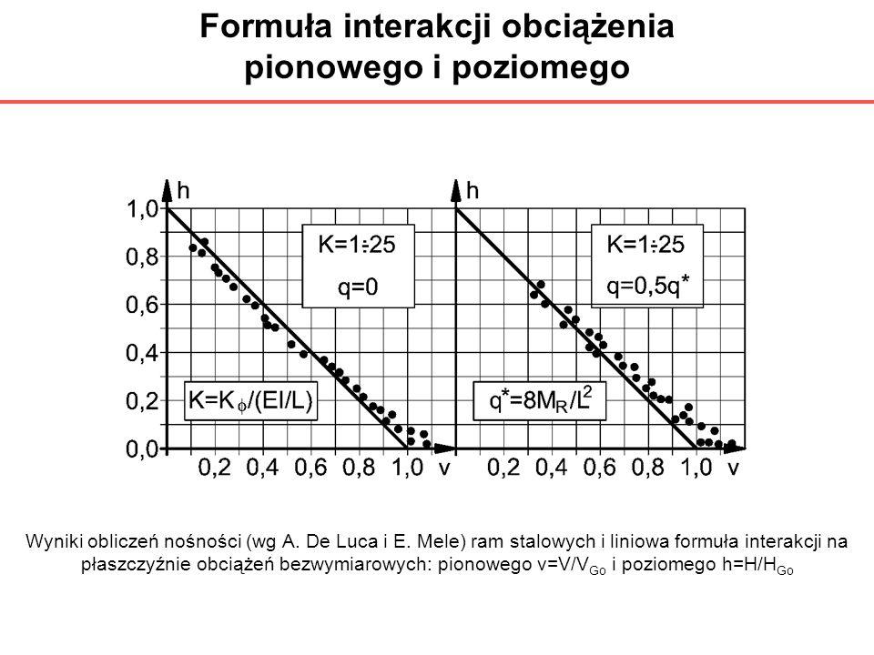 Formuła interakcji obciążenia pionowego i poziomego Wyniki obliczeń nośności (wg A. De Luca i E. Mele) ram stalowych i liniowa formuła interakcji na p