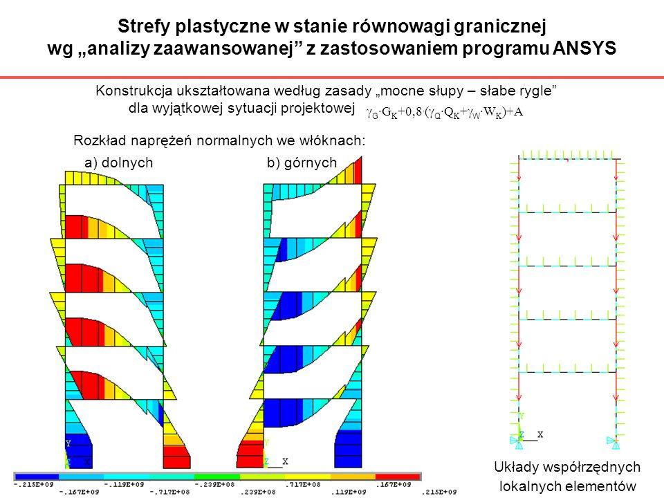 Strefy plastyczne w stanie równowagi granicznej wg analizy zaawansowanej z zastosowaniem programu ANSYS Układy współrzędnych Konstrukcja ukształtowana