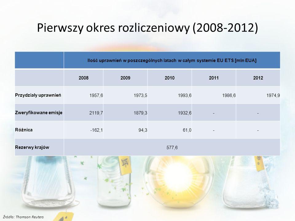Pierwszy okres rozliczeniowy (2008-2012) Ilość uprawnień w poszczególnych latach w całym systemie EU ETS [mln EUA] 20082009201020112012 Przydziały uprawnień1957,61973,51993,61986,61974,9 Zweryfikowane emisje2119,71879,31932,6-- Różnica-162,194,361,0-- Rezerwy krajów577,6 Źródło: Thomson Reuters