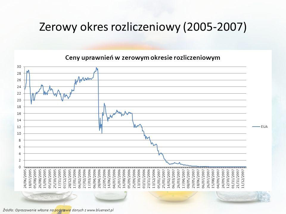 Zerowy okres rozliczeniowy (2005-2007) Źródło: Opracowanie własne na podstawie danych z www.bluenext.pl