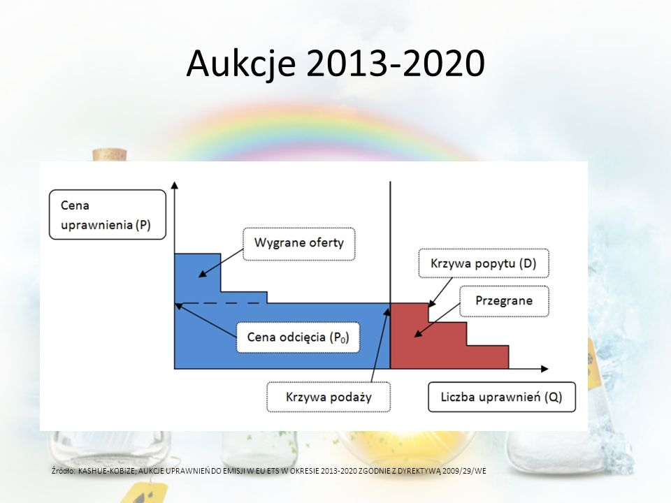Aukcje 2013-2020 Źródło: KASHUE-KOBiZE; AUKCJE UPRAWNIEŃ DO EMISJI W EU ETS W OKRESIE 2013-2020 ZGODNIE Z DYREKTYWĄ 2009/29/WE